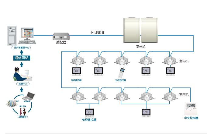 中央空调管理系统