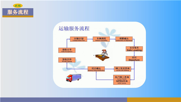 天津到重慶配貨站服務流程